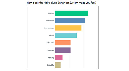 image of results from hair solved customer survey